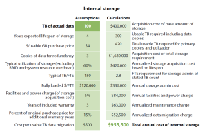Forrester Internal Storage