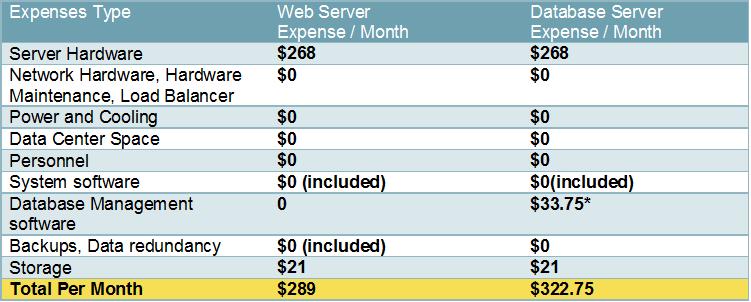 Windows Azure – Cloud Usage Scenarios and Total Cost of